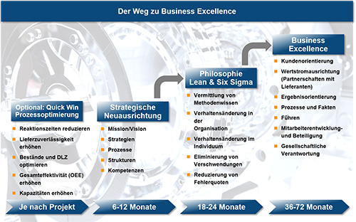 Der Weg zu Business Excellence